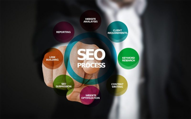 SEO – The Unique Way to Market With SEO