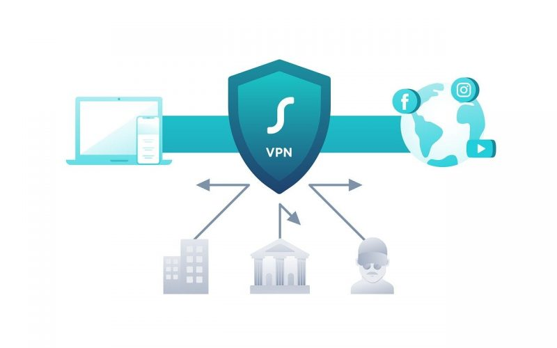 VPN - Every Business Need Remote Network Access for Their Employees